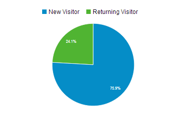 visitas_web